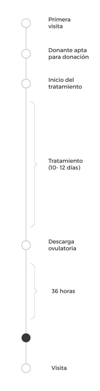 Fecundación donante